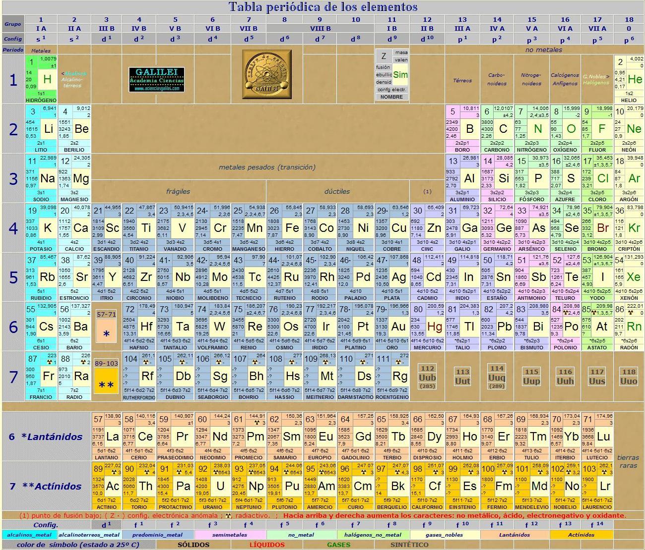 Tabla periodica de los elementos mineralespana tabla peridica ms completa ofrecida por galilei centro de estudios urtaz Choice Image